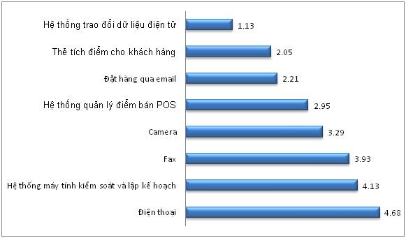 [Chart of the day] Ngành bán lẻ trong nước đang gặp những khó khăn gì? (4)