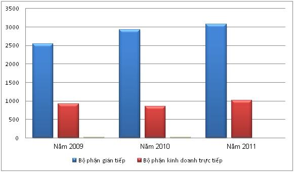 [Chart of the day] Ngành bán lẻ trong nước đang gặp những khó khăn gì? (6)