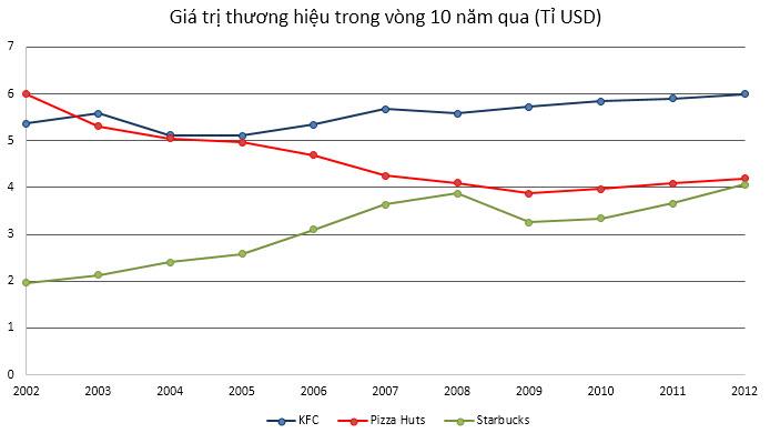 3 trên 4 thương hiệu Fastfood lớn nhất thế giới đã có mặt tại Việt Nam (1)