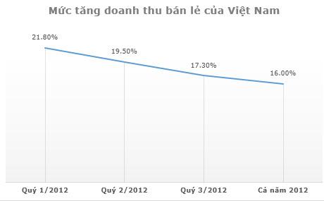 Tại sao các nhà bán lẻ ngoại liên tục đổ bộ vào Việt Nam (1)