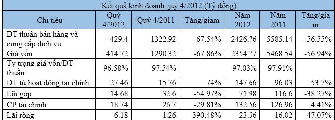 VMD-mẹ: Doanh thu từ hoạt động tài chính tăng vọt, cả năm lãi ròng 23 tỉ đồng (1)