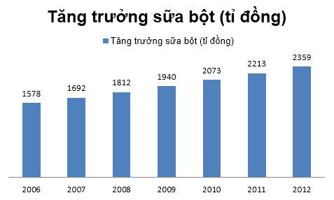 Sữa bột ở Việt Nam: Nhìn lên kệ là hiểu (1)