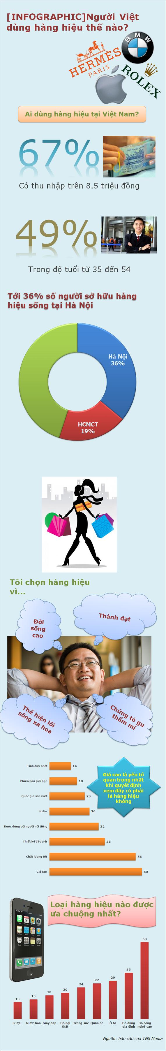 Người Việt dùng hàng hiệu thế nào? (1)