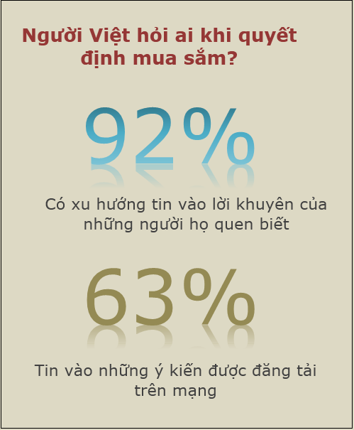 Người Việt thường căn cứ vào đâu trước khi mua một món hàng? (1)