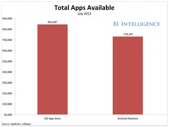 Ứng dụng trên Mobile: Cuộc chiến 50 chọi 1 triệu (1)