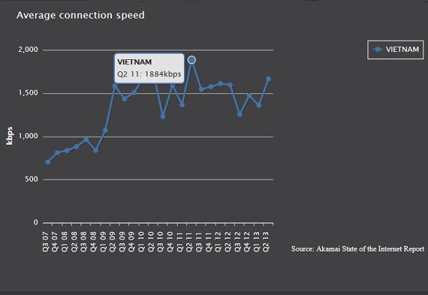Tốc độ Internet Việt Nam không hề nhanh hơn so với cách đây 2 năm
