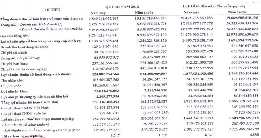 FPT: Q3 lãi ròng giảm 34% so với cùng kỳ, không trái chủ nào chuyển đổi 1.800 tỷ đồng