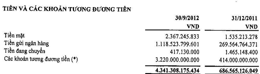 PVI: Cuối quý 3, số dư phải trả cho PVN đạt 1.150 tỷ đồng (1)