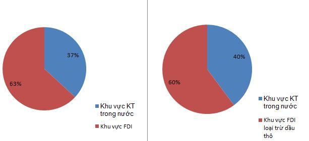 Nhìn lại tình hình Xuất nhập khẩu năm 2012 (1)