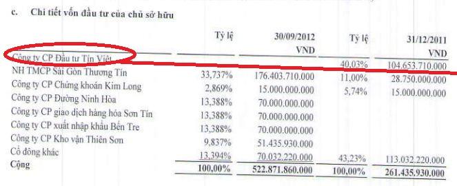 CTCP Đầu tư Tín Việt bất ngờ