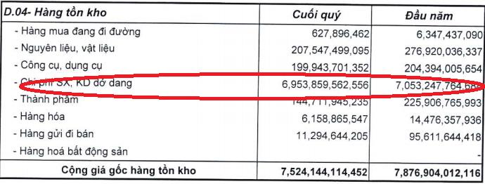 VCG: Cuối năm 2012 dư hàng tồn kho gần 7.500 tỷ đồng, chiếm gần 26% tổng tài sản (1)