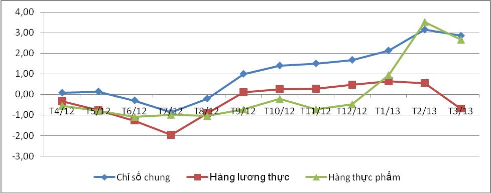 CPI thành phố Hồ Chí Minh tháng 3 giảm 0,29% so với tháng trước (1)