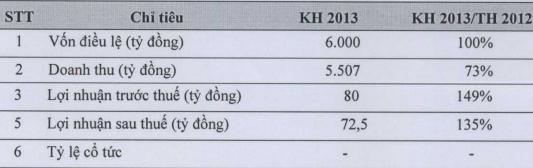 PVFC lên kế hoạch 72,5 tỷ đồng LNST năm 2013 (1)