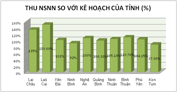 Nghệ An: thu thuế về đích trước một tháng, xin cứu đói 4.200 tấn gạo (1)
