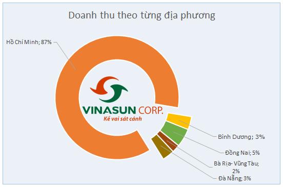 [Hồ sơ] Chủ tịch Vinasun Đặng Phước Thành: Ông vua mới trên thị trường taxi (5)