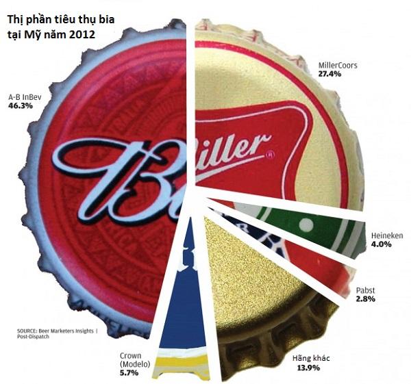 So găng tứ đại gia thống lĩnh thị trường bia thế giới (5)
