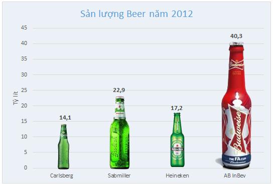 So găng tứ đại gia thống lĩnh thị trường bia thế giới (3)