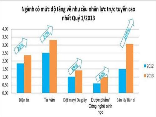 Hà Nội - Thành phố tốt nhất để tìm kiếm việc làm (1)