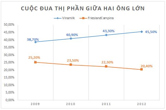 Thị trường sữa nước Việt Nam: Những kẻ tí hon đối đầu Vinamilk, Cô gái Hà Lan (2)