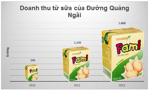 Thị trường sữa nước Việt Nam: Những kẻ tí hon đối đầu Vinamilk, Cô gái Hà Lan (4)