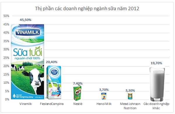 Thị trường sữa nước Việt Nam: Những kẻ tí hon đối đầu Vinamilk, Cô gái Hà Lan (1)