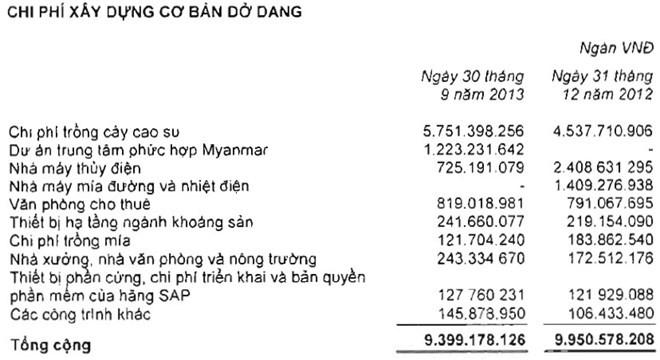 Tài sản của Hoàng Anh Gia Lai đang chuyển dần ra nước ngoài (2)
