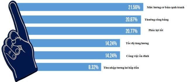 Người Việt đang muốn gì khi đi tìm việc? (2)