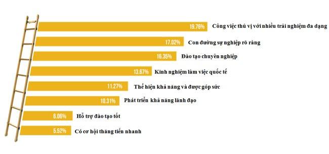Người Việt đang muốn gì khi đi tìm việc? (3)