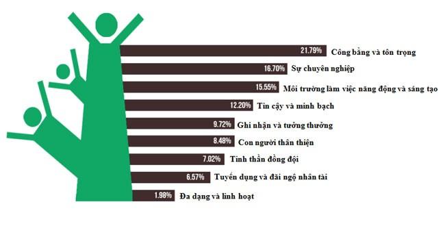 Người Việt đang muốn gì khi đi tìm việc? (5)