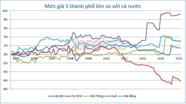 Thành phố nào đắt đỏ nhất Việt Nam? (1)