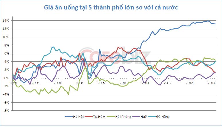 Thành phố nào đắt đỏ nhất Việt Nam? (2)
