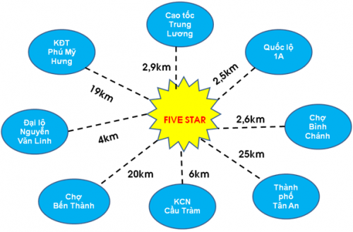 Five Star Township (2)