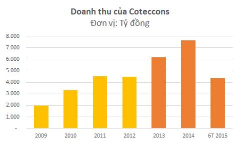 Doanh thu của Coteccons tăng mạnh từ năm 2013 một phần nhờ hợp nhất thêm Unicons