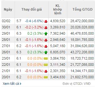 Số liệu giao dịch của OGC trong 10 phiên gần nhất