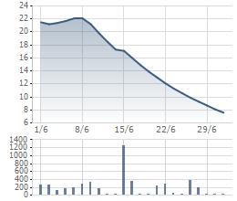 """Diễn biến giao dịch của JVC trong 1 tháng """"giông bão"""""""