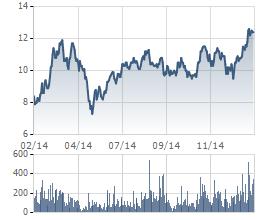 Biến động giá cổ phiếu TTF 1 năm gần nhất