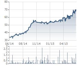 Giao dịch cổ phiếu TLG 1 năm gần nhất