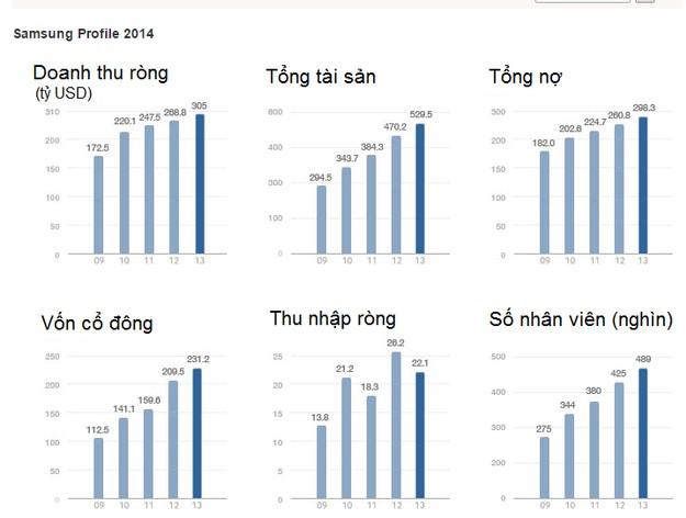 Một số chỉ tiêu tài chính của Samsung trong giai đoạn 2009 - 2013 (Nguồn: Samsung website)