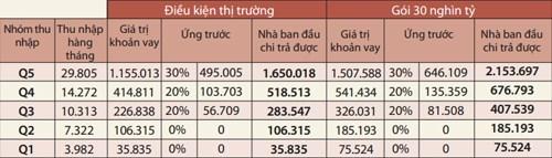 Tính toán dựa trên ước tính thu nhập sơ bộ (đô thị Việt Nam 2014) từ mẫu rút gọn của VHLSS 2012, số liệu về thu nhập tăng 13% theo CPI và phân tích thị trường tài chính.