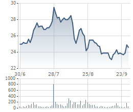 Biến động giá cổ phiếu KDC 3 tháng gần nhất