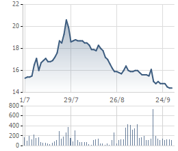 Biến động giá cổ phiếu PDR 3 tháng gần nhất