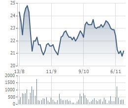 Biến động giá cổ phiếu CII 3 tháng qua