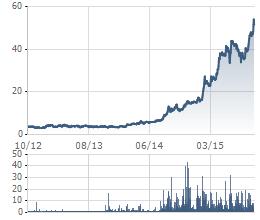 Biến động giá cổ phiếu TMT 3 năm gần nhất