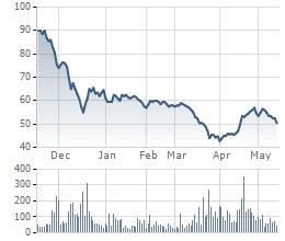 Biến động giá cổ phiếu PVD 6 tháng gần nhất