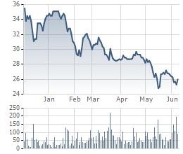 Biến động giá cổ phiếu HPG 6 tháng gần nhất