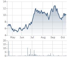 Biến động cổ phiếu PTC 6 tháng gần nhất