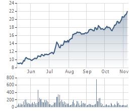 Biến động giá cổ phiếu TTF 6 tháng gần nhất