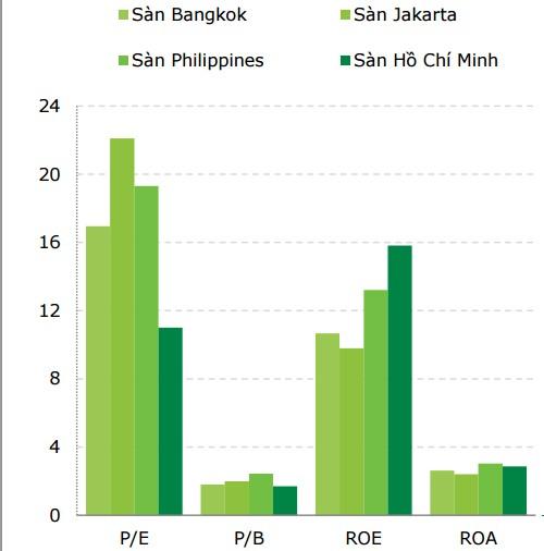 Có lẽ với mức hấp dẫn về giá, nên cổ phiếu Việt Nam đang hấp dẫn các nhà đầu tư nước ngoài hơn so với các của khu vực.