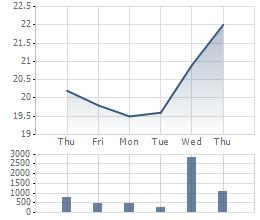 Diễn biến giao dịch cổ phiếu CII 1 tuần gần đây