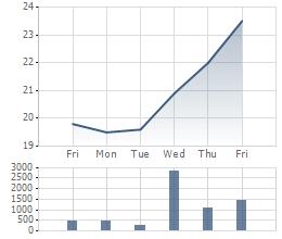 Biến động giao dịch cổ phiếu CII 1 tuần gần nhất.
